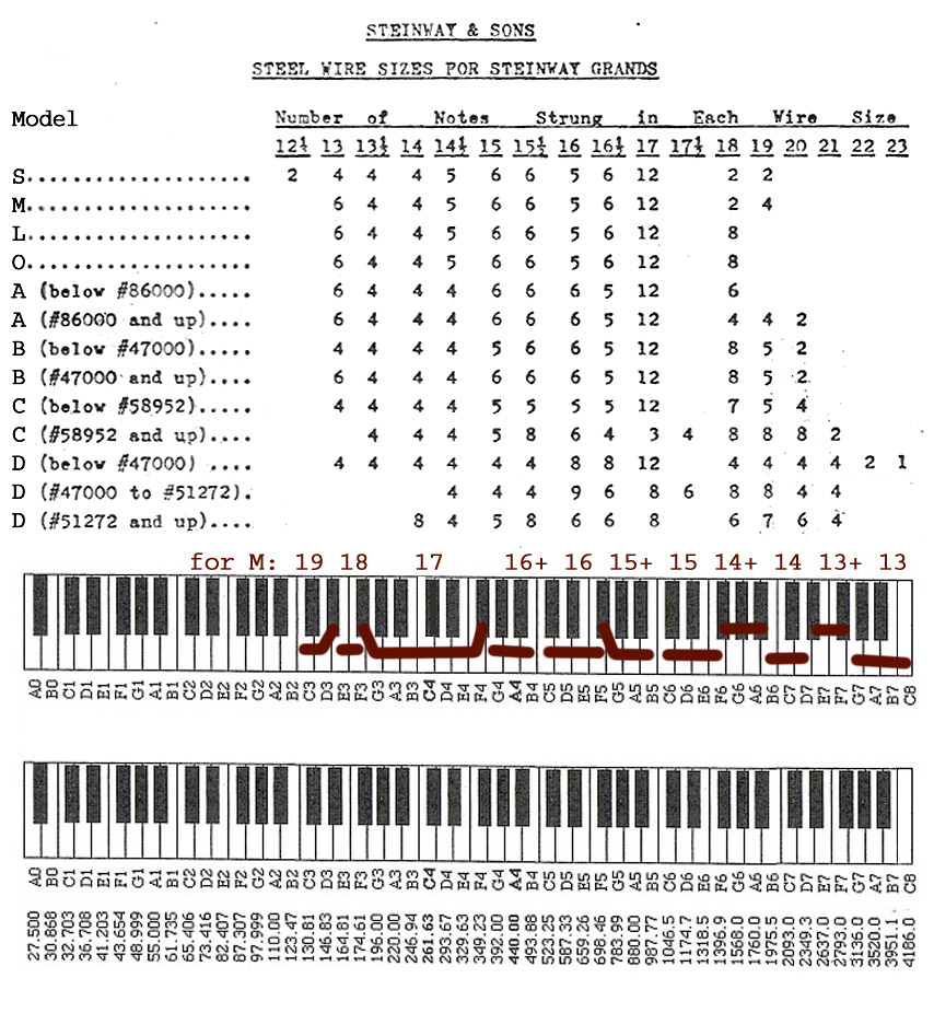More About Pianos